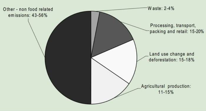 Contribution of the global food production system to total greenhouse gas emissions