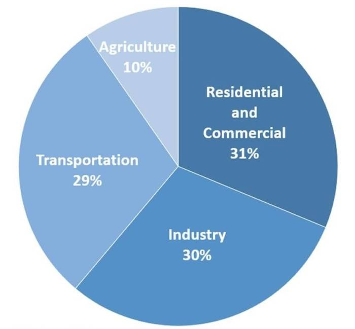 Total U.S. Greenhouse Gas Emissions by Sector